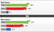 Nhận định giá vàng tuần tới: Khó có khả năng tăng cao?
