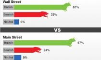 Giá vàng tuần tới nhận được nhiều dự đoán lạc quan
