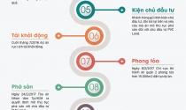 """Infographic: 8 năm """"ác mộng"""" của khách hàng mua nhà tại dự án PetroVietnam Landmark"""