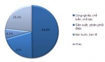 Cả nước có hơn 24 nghìn dự án FDI còn hiệu lực