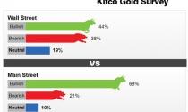 Thị trường vàng tuần tới chịu nhiều áp lực từ tình hình kinh tế Mỹ