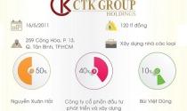 Infographic: CTK Group là ai?