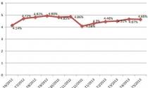 Nợ xấu tăng, VAMC chính thức ra mắt
