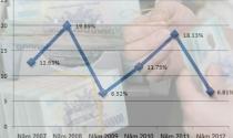 """CPI 2013 có thể không còn quy luật """"2 cao 1 thấp"""""""