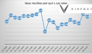 Vinfast là động lực quan trọng trong tăng trưởng kinh tế quý 1