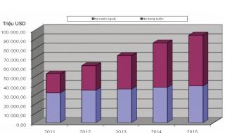Nợ công của Việt Nam hơn 2 triệu tỷ đồng, lên tới 61% GDP