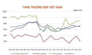 Kinh tế Việt Nam: Gỡ nút thắt để tăng trưởng bền vững