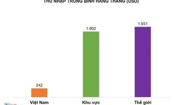 Thu nhập trung bình của lao động Việt chỉ bằng 1/7 khu vực