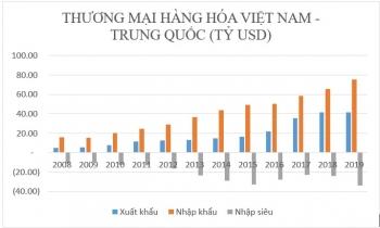 Dịch cúm Vũ Hán sẽ tác động thế nào đến kinh tế Việt Nam?