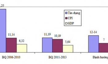 Nhận diện tăng trưởng tín dụng từ 2006 đến nay