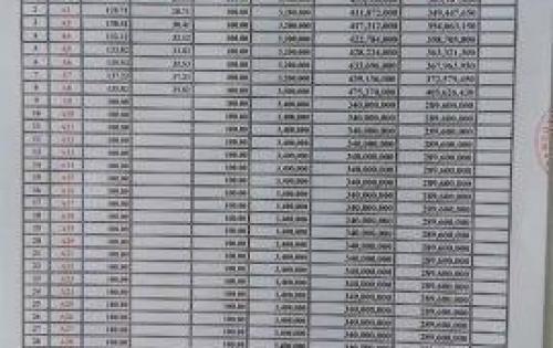 Cần bán đất Long Thành Đồng Nai thích hợp cho việc đầu tư sinh lời cao
