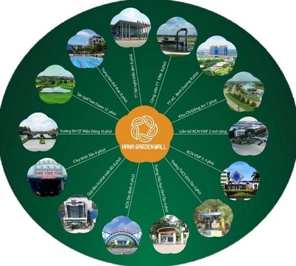 tiện ích ngoại khu dự án khu phức hợp Hana Garden Mall Bình Dương